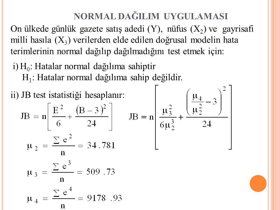 J ARQUE -B ERA N ORMALLIK T ESTI 1.AşamaH 0 : u i 'ler normal dağılımlıdır H 1 : u i 'ler normal dağılımlı değildir 2.Aşama  = 0.05 3.Aşama   ,sd =5.991 4.Aşama JB <   ,sd H 0 hipotezi reddedilemez.