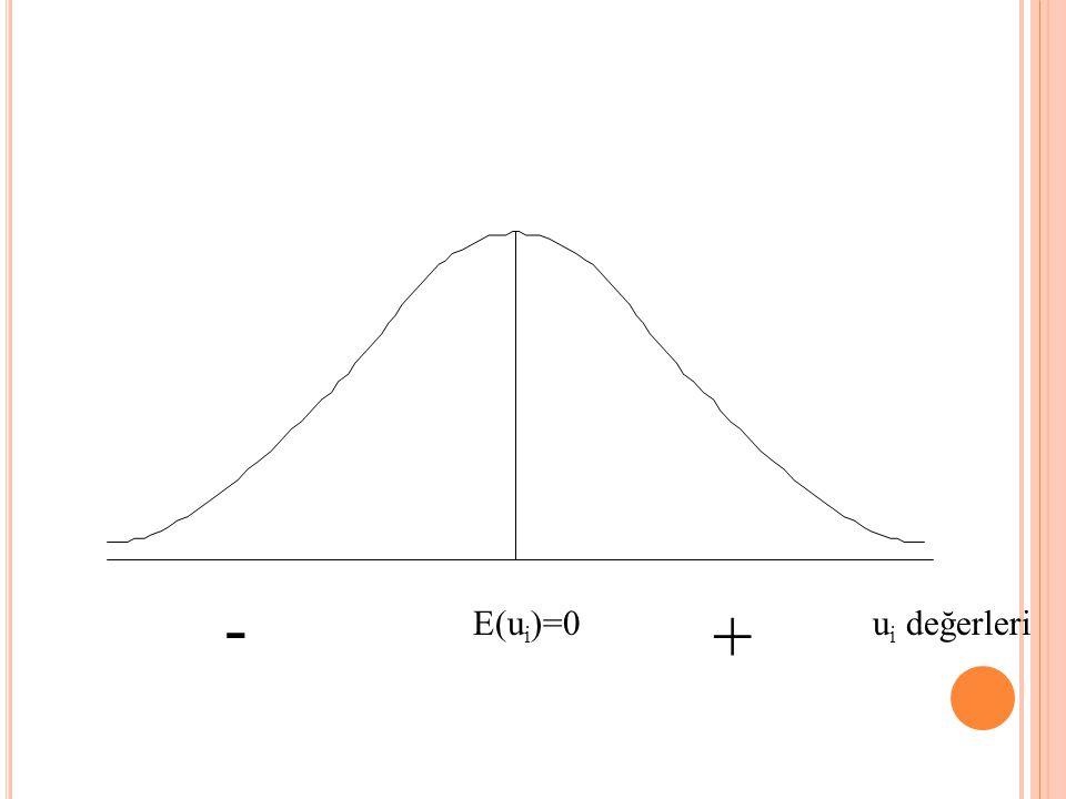 H ATALARDA N ORMAL D AĞıLıM EKK tahmincilerinin olasılık dağılımları u i 'nin olasılık dağılımı hakkında yapılan varsayıma bağlıdır.  tahminleri için