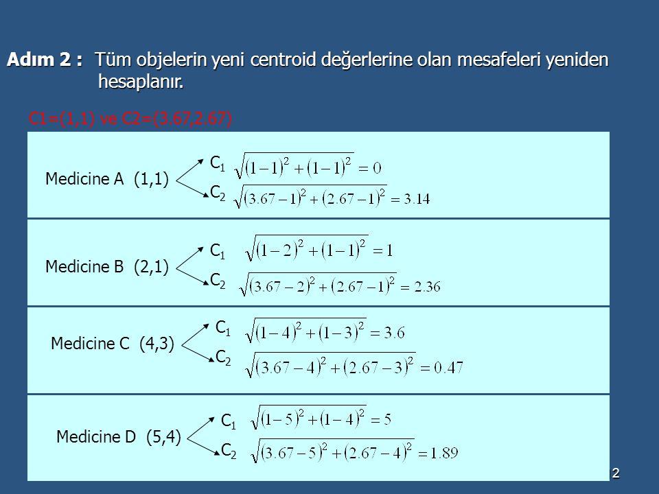 Dr.Banu Diri-YTÜ12 Adım 2 : Tüm objelerin yeni centroid değerlerine olan mesafeleri yeniden hesaplanır. hesaplanır. C1=(1,1) ve C2=(3.67,2.67) Medicin