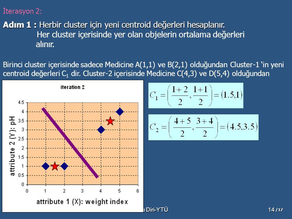 Dr.Banu Diri-YTÜ14 Adım 1 : Herbir cluster için yeni centroid değerleri hesaplanır. Her cluster içerisinde yer olan objelerin ortalama değerleri alını