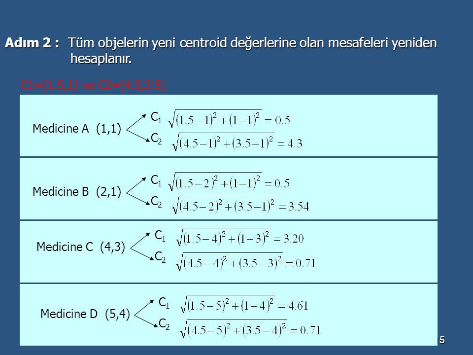 Dr.Banu Diri-YTÜ15 Adım 2 : Tüm objelerin yeni centroid değerlerine olan mesafeleri yeniden hesaplanır. hesaplanır. C1=(1.5,1) ve C2=(4.5,3.5) Medicin