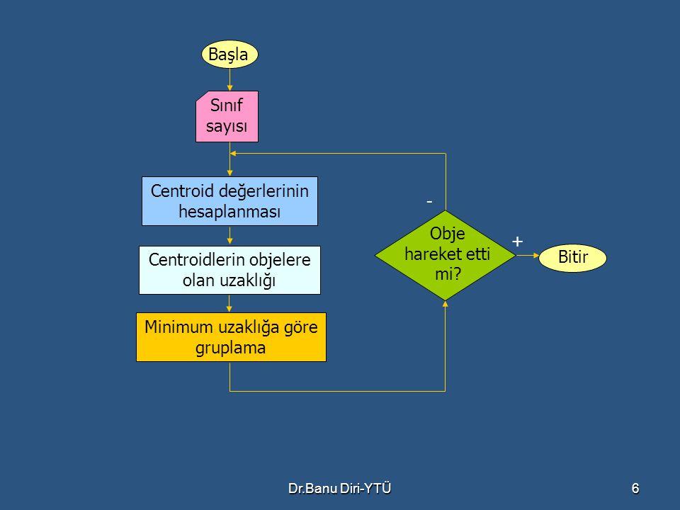 Dr.Banu Diri-YTÜ6 Başla Sınıf sayısı Centroid değerlerinin hesaplanması Centroidlerin objelere olan uzaklığı Minimum uzaklığa göre gruplama Obje harek