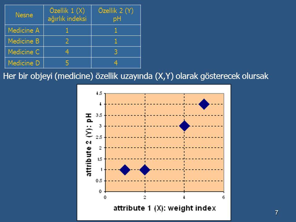 Dr.Banu Diri-YTÜ7 Nesne Özellik 1 (X) ağırlık indeksi Özellik 2 (Y) pH Medicine A 11 Medicine B 21 Medicine C 43 Medicine D 54 Her bir objeyi (medicin