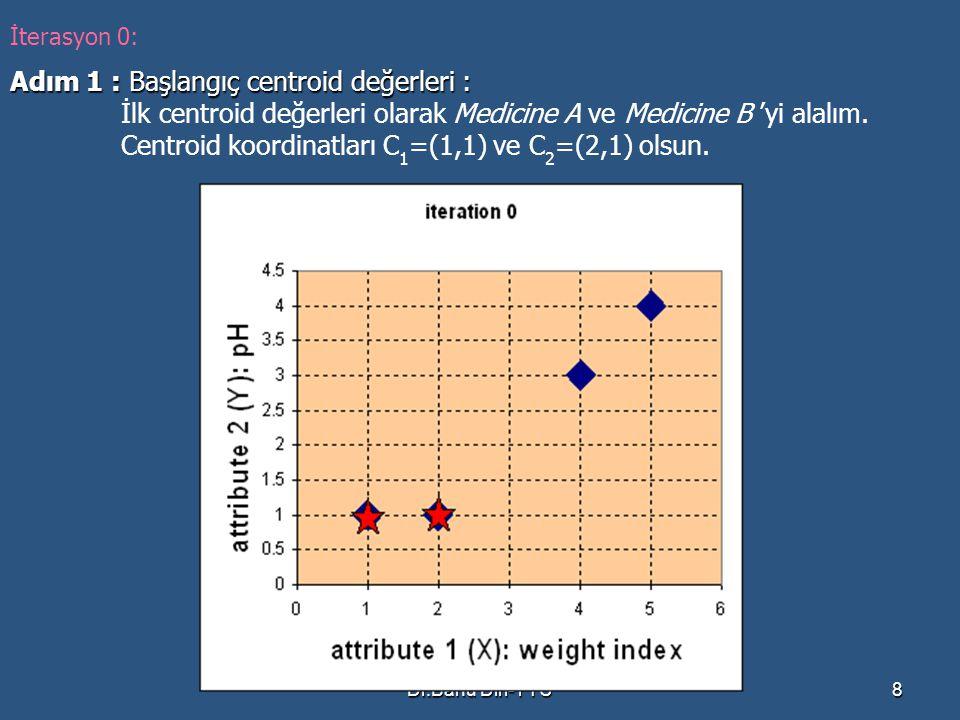 Dr.Banu Diri-YTÜ9 Adım 2 : Objelerin centroid'lere olan mesafesinin ölçülmesi : Herbir obje ile cluster centroid'i arasındaki mesafeyi ölçmek için Euclidean Distance kullanılır.