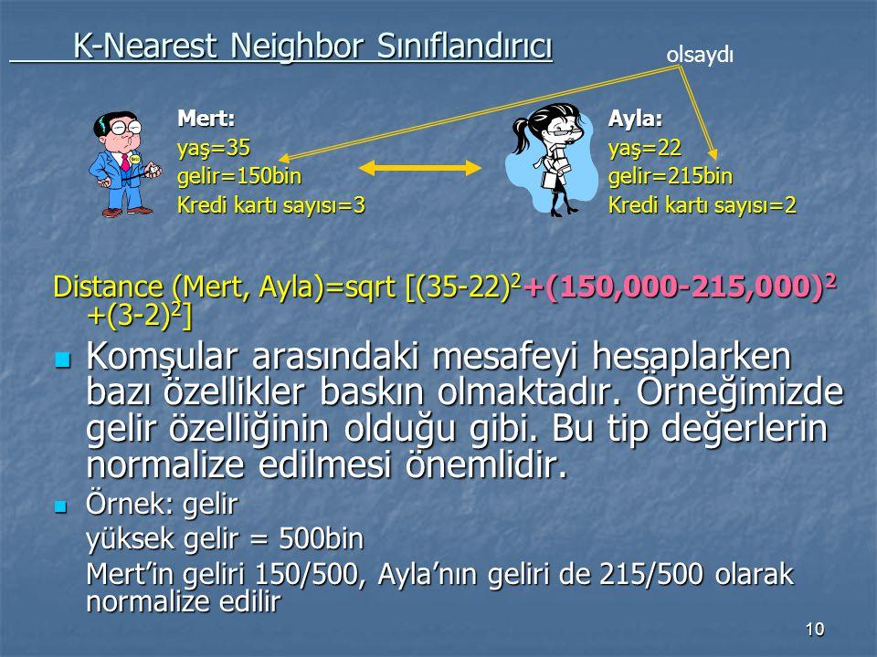 10 Distance (Mert, Ayla)=sqrt [(35-22) 2 +(150,000-215,000) 2 +(3-2) 2 ] Komşular arasındaki mesafeyi hesaplarken bazı özellikler baskın olmaktadır. Ö