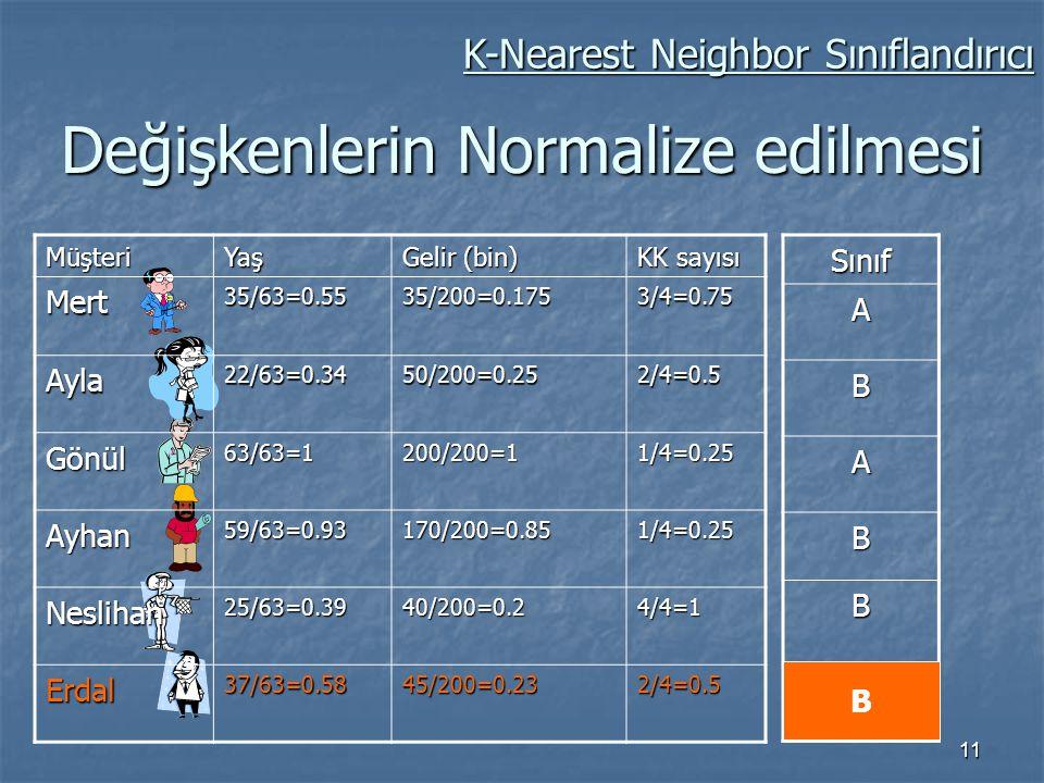 11 Değişkenlerin Normalize edilmesi MüşteriYaş Gelir (bin) KK sayısı Mert 35/63=0.55 35/200=0.175 3/4=0.75 Ayla22/63=0.3450/200=0.252/4=0.5 Gönül63/63
