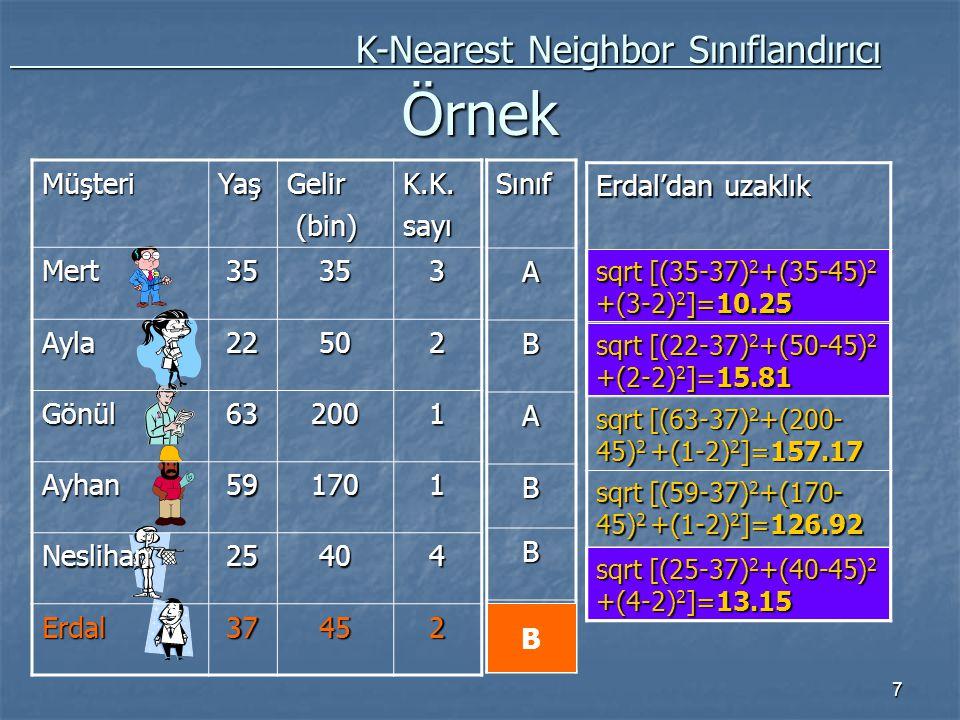 7 Örnek K-Nearest Neighbor Sınıflandırıcı K-Nearest Neighbor SınıflandırıcıMüşteriYaşGelir (bin) (bin)K.K.sayıMert35353 Ayla22502 Gönül632001 Ayhan591