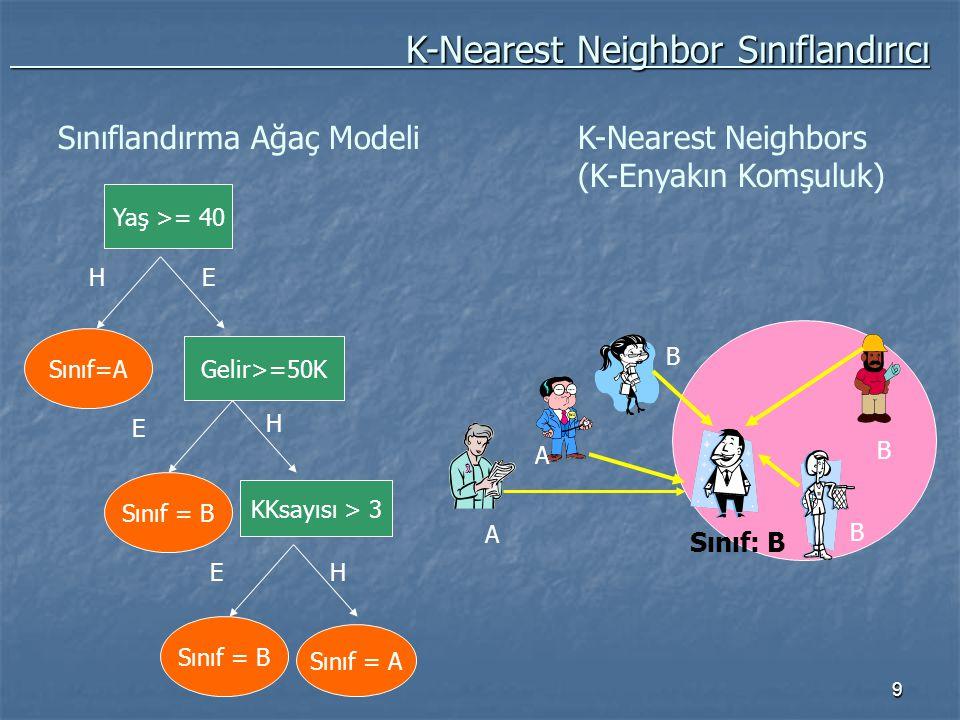 9 Gelir>=50K H E KKsayısı > 3 HE Yaş >= 40 Sınıf=A EH Sınıf = B Sınıflandırma Ağaç Modeli K-Nearest Neighbors (K-Enyakın Komşuluk) K-Nearest Neighbor