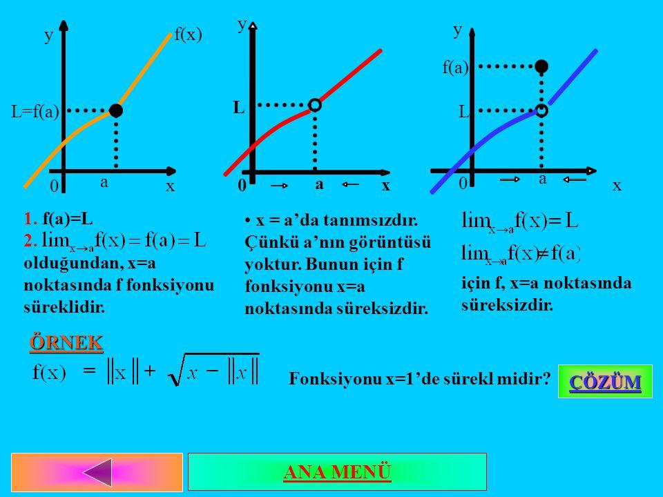 L=f(a) 0 a x yf(x) 1. f(a)=L 2. olduğundan, x=a noktasında f fonksiyonu süreklidir. L 0 a x x = a'da tanımsızdır. Çünkü a'nın görüntüsü yoktur. Bunun