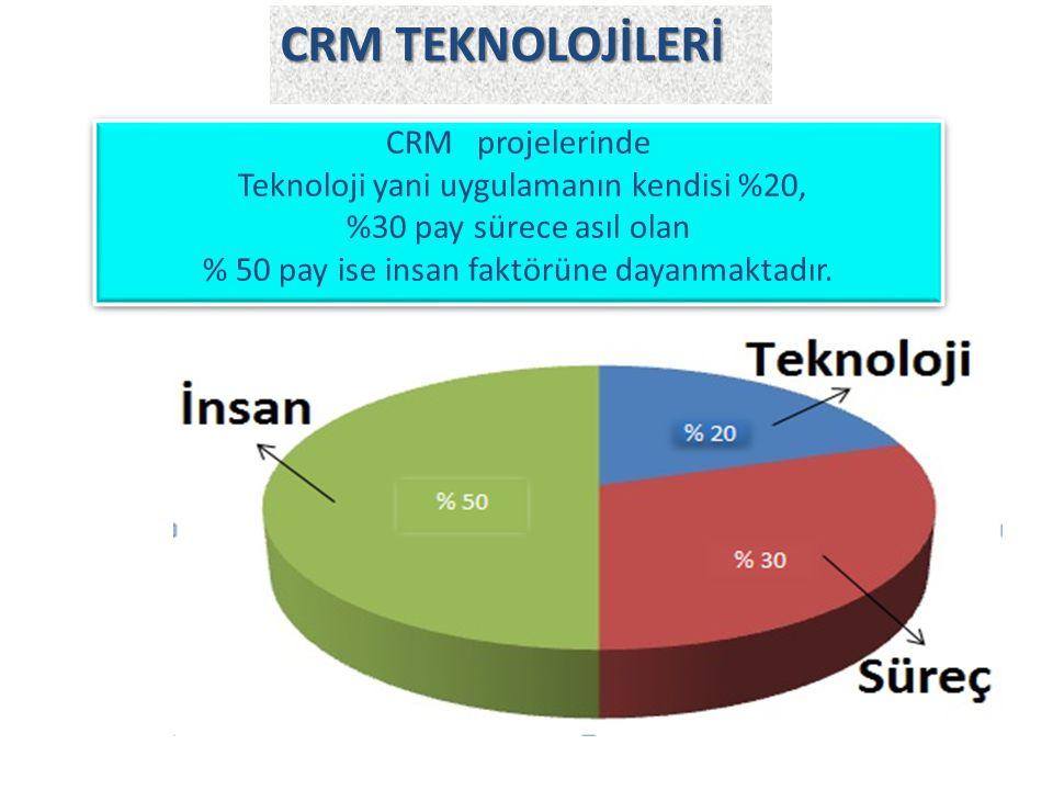 CRM projelerinde Teknoloji yani uygulamanın kendisi %20, %30 pay sürece asıl olan % 50 pay ise insan faktörüne dayanmaktadır. CRM TEKNOLOJİLERİ