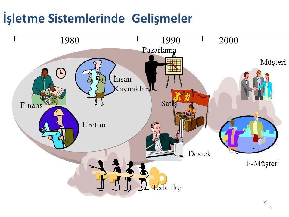 4 4 İşletme Sistemlerinde Gelişmeler E-Müşteri Müşteri Tedarikçi Finans İnsan Kaynakları Üretim Destek Pazarlama 198019902000 Satış