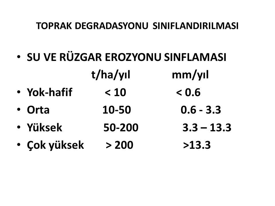 TOPRAK DEGRADASYONU SINIFLANDIRILMASI SU VE RÜZGAR EROZYONU SINFLAMASI t/ha/yıl mm/yıl Yok-hafif < 10 < 0.6 Orta 10-50 0.6 - 3.3 Yüksek 50-200 3.3 – 13.3 Çok yüksek > 200 >13.3