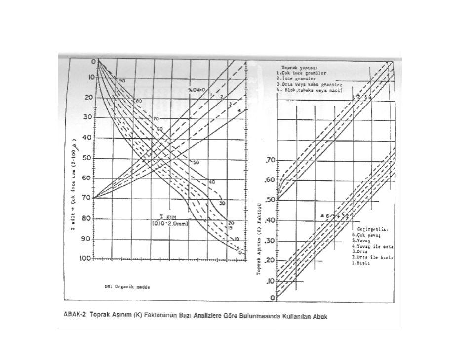 K FAKTÖRÜERODİBİLİTE SINIFLAMASI 0 < K ≤ 0.05Çok az aşınabilir topraklar 0.05 < K ≤ 0.1Az aşınabilir topraklar 0.1 < K ≤ 0.2Orta derecede aşınabilir topraklar 0.2 < K ≤ 0.4Kuvvetli derecede aşınabilir topraklar 0.4 < K ≤ 0.6Çok kuvvetli derecede aşınabilir topraklar