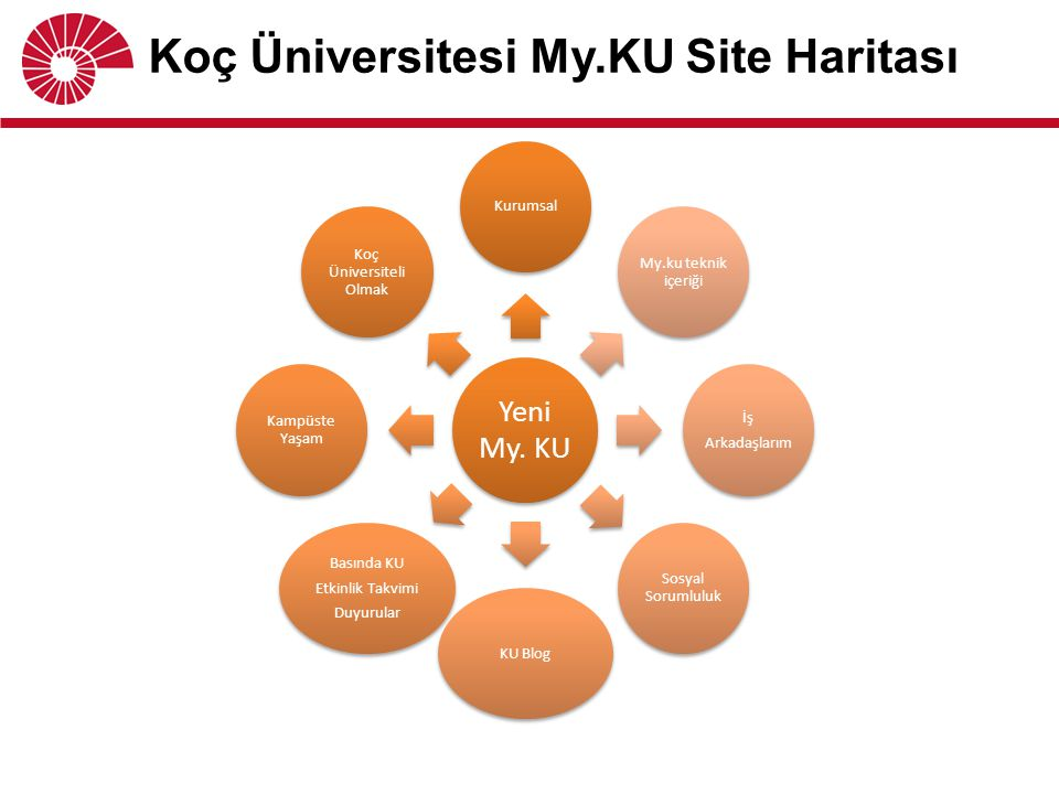 Koç Üniversitesi My.KU Site Haritası Yeni My. KU Kurumsal Koç Üniversiteli Olmak Kampüste Yaşam Basında KU Etkinlik Takvimi Duyurular KU Blog Sosyal S