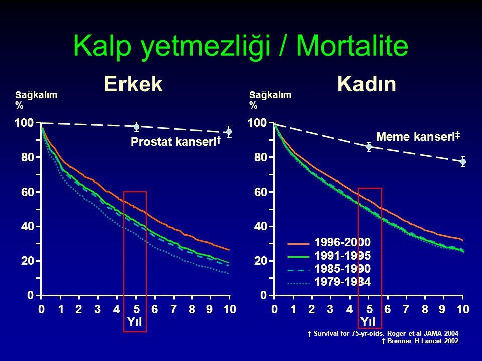 Kalp yetmezliği / Mortalite † Survival for 75-yr-olds.