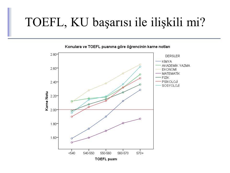 TOEFL, KU başarısı ile ilişkili mi
