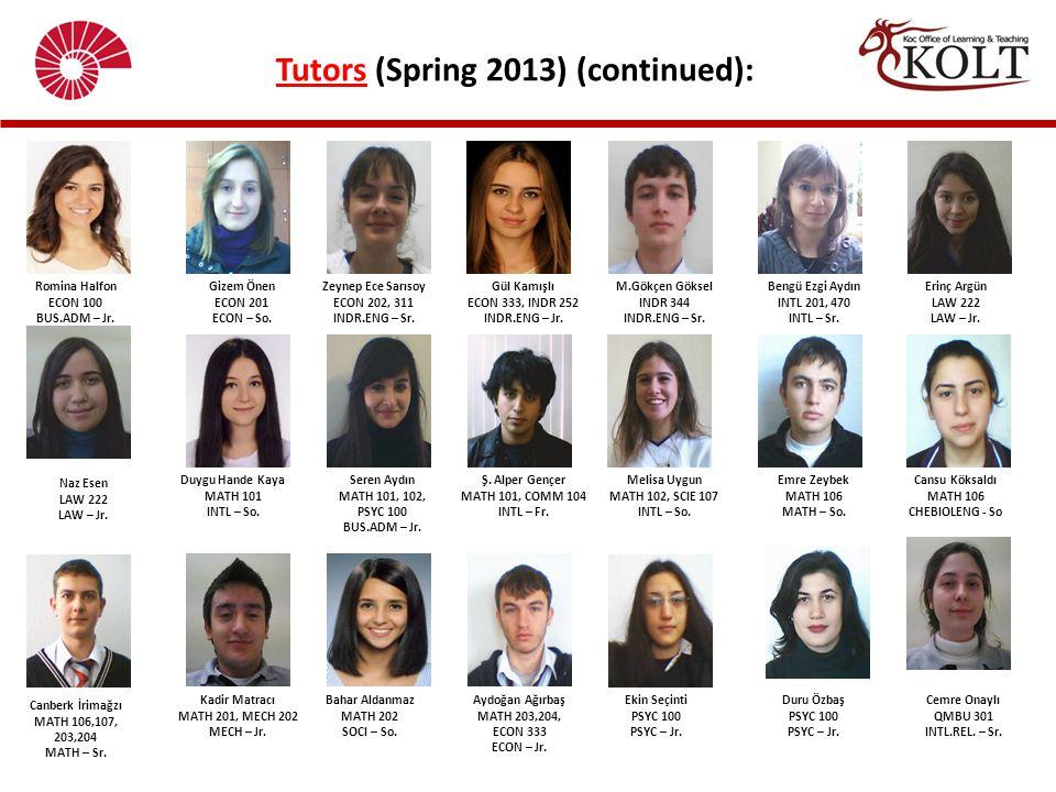 Tutors (Spring 2013) (continued): Romina Halfon ECON 100 BUS.ADM – Jr. Gizem Önen ECON 201 ECON – So. Zeynep Ece Sarısoy ECON 202, 311 INDR.ENG – Sr.