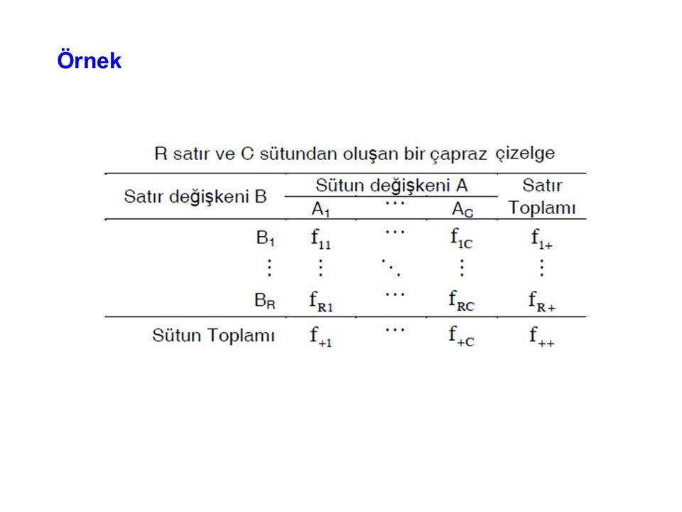Örnek H 0 : Sağ göz ile sol göz arasında uzağı görme bakımından ilişki yoktur.