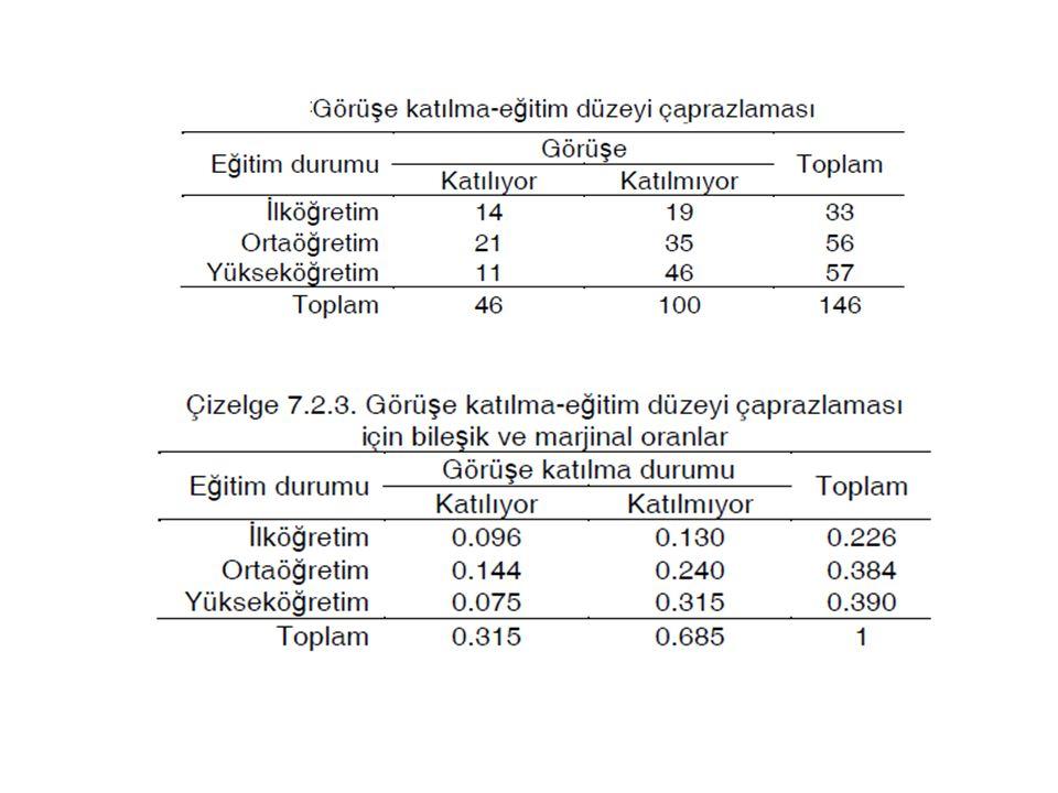 RxC çapraz çizelgelerinde ilişki katsayıları