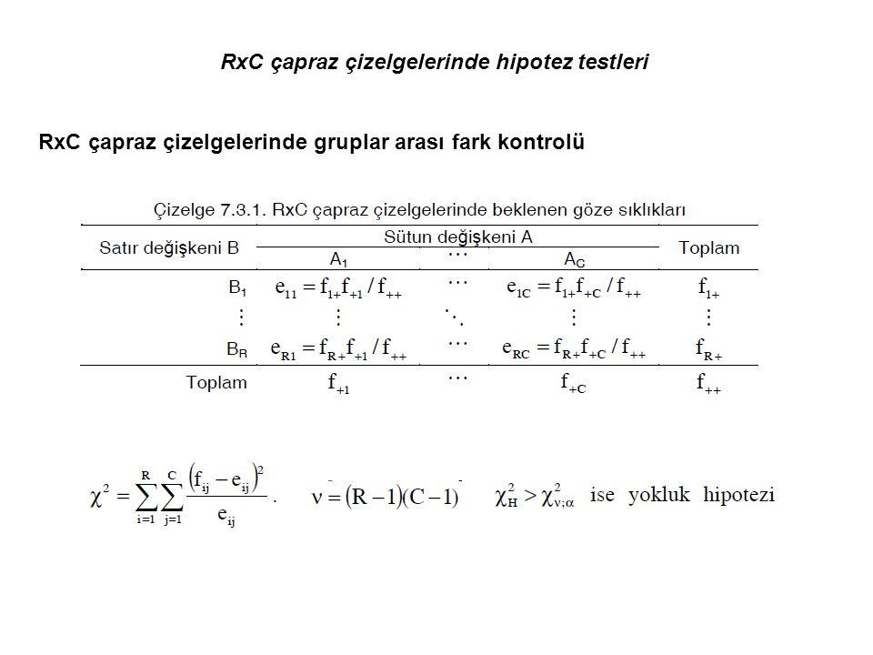 RxC çapraz çizelgelerinde hipotez testleri RxC çapraz çizelgelerinde gruplar arası fark kontrolü