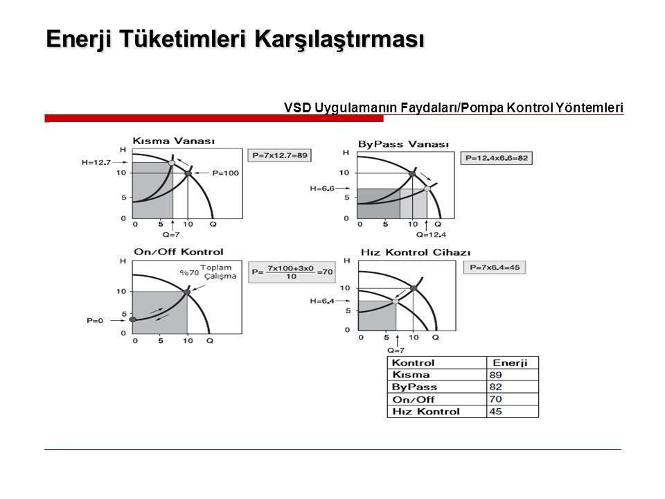 Enerji Tüketimleri Karşılaştırması VSD Uygulamanın Faydaları/Pompa Kontrol Yöntemleri