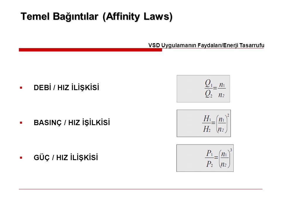 Temel Bağıntılar (Affinity Laws)  DEBİ / HIZ İLİŞKİSİ  BASINÇ / HIZ İŞİLKİSİ  GÜÇ / HIZ İLİŞKİSİ VSD Uygulamanın Faydaları/Enerji Tasarrufu