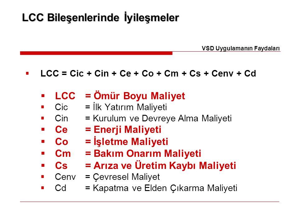 LCC Bileşenlerinde İyileşmeler  LCC = Cic + Cin + Ce + Co + Cm + Cs + Cenv + Cd  LCC= Ömür Boyu Maliyet  Cic= İlk Yatırım Maliyeti  Cin= Kurulum v