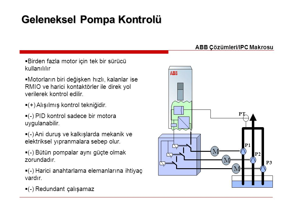 Geleneksel Pompa Kontrolü M M M PT P1 P2 P3 ABB Çözümleri/IPC Makrosu  Birden fazla motor için tek bir sürücü kullanılılır  Motorların biri değişken