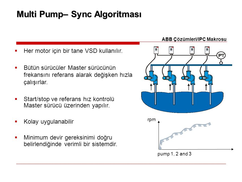 Multi Pump– Sync Algoritması  Her motor için bir tane VSD kullanılır.  Bütün sürücüler Master sürücünün frekansını referans alarak değişken hızla ça