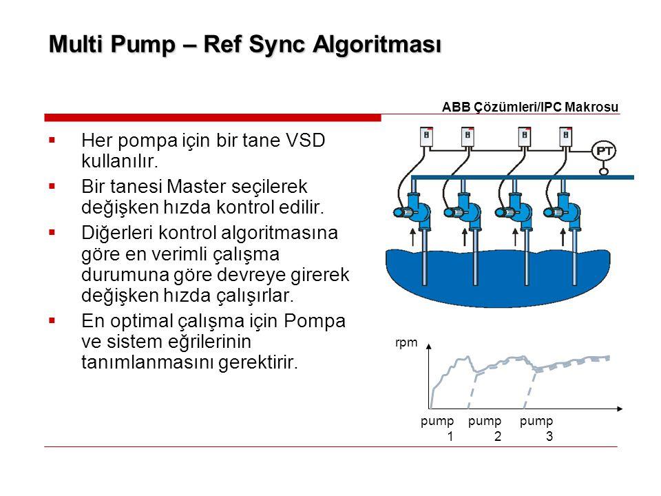 Multi Pump – Ref Sync Algoritması rpm pump 1 pump 2 pump 3  Her pompa için bir tane VSD kullanılır.  Bir tanesi Master seçilerek değişken hızda kont