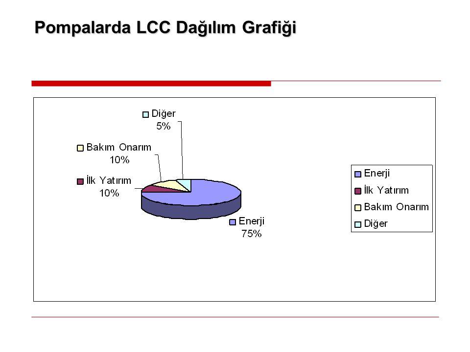 İçerik  Pompa Uygulamaları  Pompa Uygulama Tipleri  Pompalarda LCC (Life Cycle Cost)  Pompalarda VSD Uygulamanın Faydaları  Uygulama Örnekleri  ABB Çözümleri