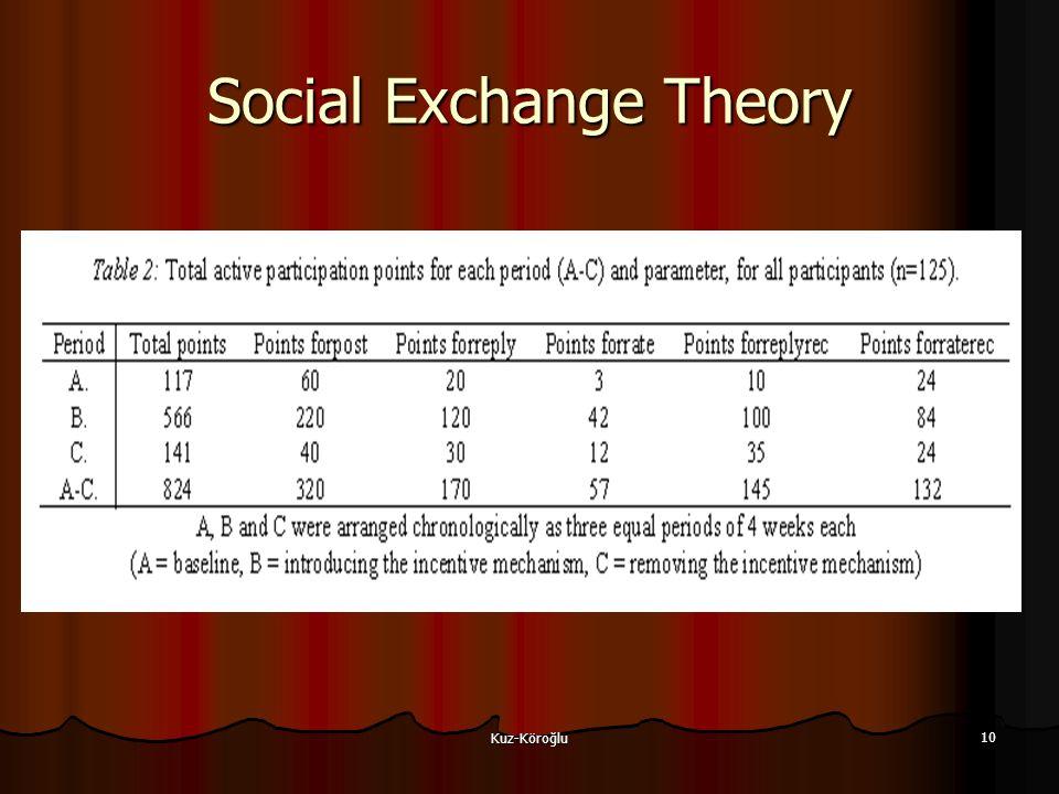 Kuz-Köroğlu 10 Social Exchange Theory