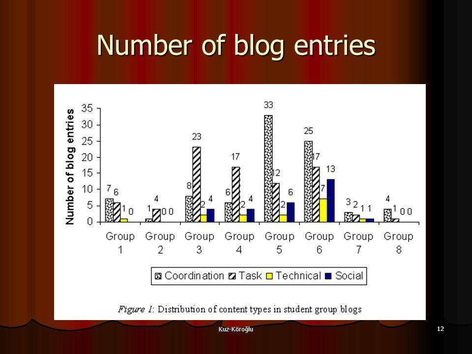 Kuz-Köroğlu 12 Number of blog entries