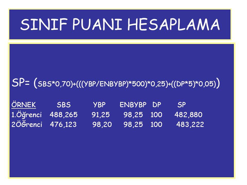 SINIF PUANI HESAPLAMA SP= ( SBS*0,70)+(((YBP/ENBYBP)*500)*0,25)+((DP*5)*0,05) ) ÖRNEK SBS YBP ENBYBP DP SP 1.Öğrenci 488,265 91,25 98,25 100 482,880 2
