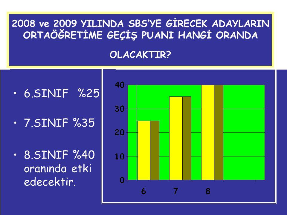 2008 ve 2009 YILINDA SBS'YE GİRECEK ADAYLARIN ORTAÖĞRETİME GEÇİŞ PUANI HANGİ ORANDA OLACAKTIR? 6.SINIF %25 7.SINIF %35 8.SINIF %40 oranında etki edece