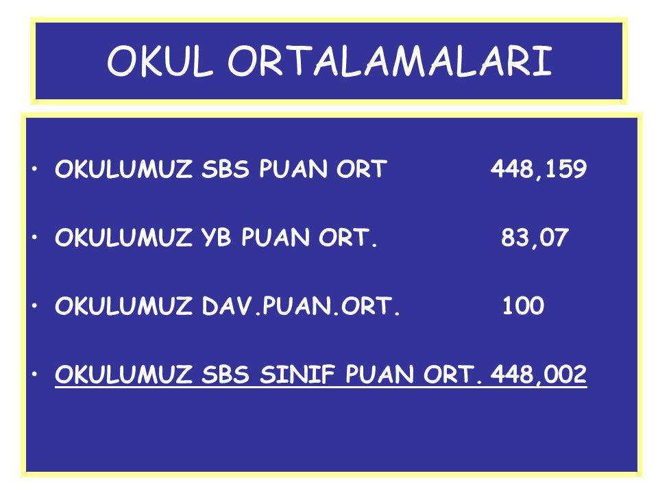 OKUL ORTALAMALARI OKULUMUZ SBS PUAN ORT448,159 OKULUMUZ YB PUAN ORT. 83,07 OKULUMUZ DAV.PUAN.ORT. 100 OKULUMUZ SBS SINIF PUAN ORT.448,002