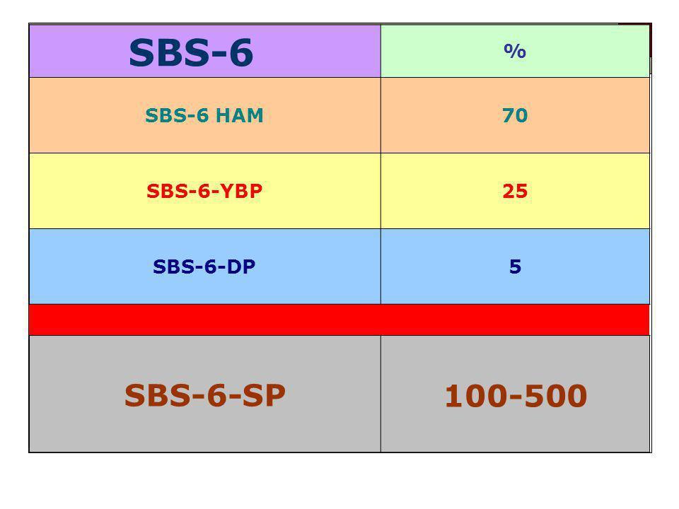 SBS-6 % SBS-6 HAM70 SBS-6-YBP25 SBS-6-DP5 SBS-6-SP 100-500