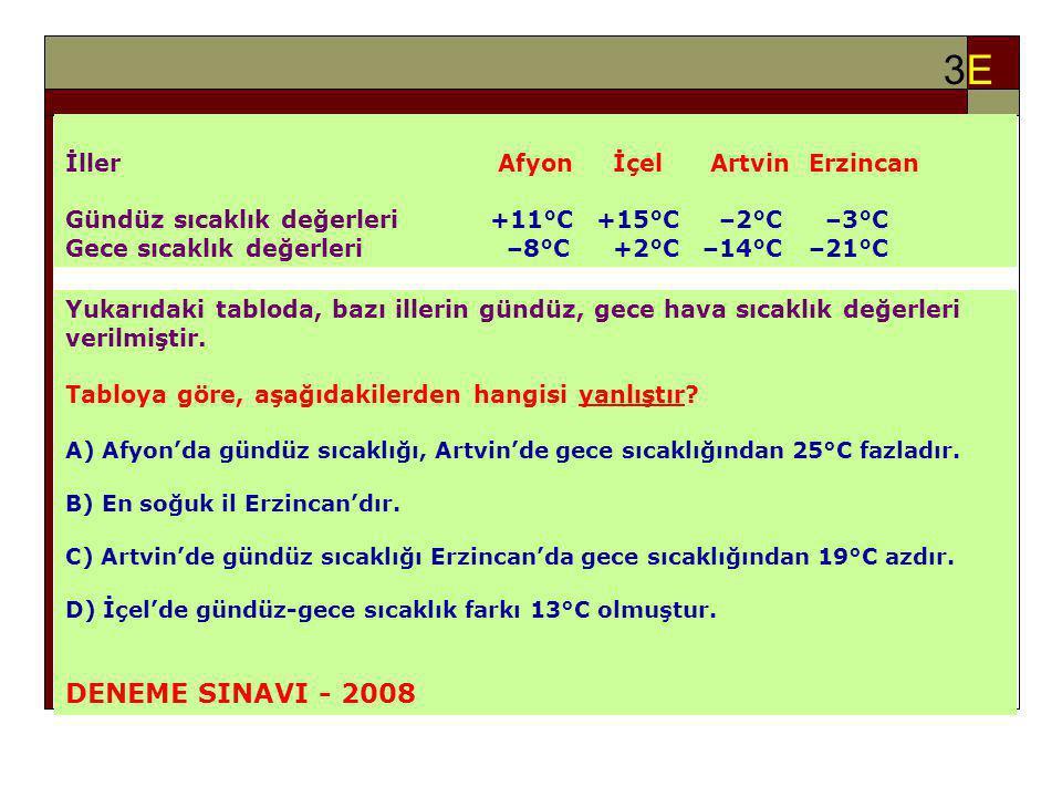3E3E İller Afyon İçel ArtvinErzincan Gündüz sıcaklık değerleri +11°C +15°C –2°C –3°C Gece sıcaklık değerleri –8°C +2°C –14°C–21°C Yukarıdaki tabloda, bazı illerin gündüz, gece hava sıcaklık değerleri verilmiştir.