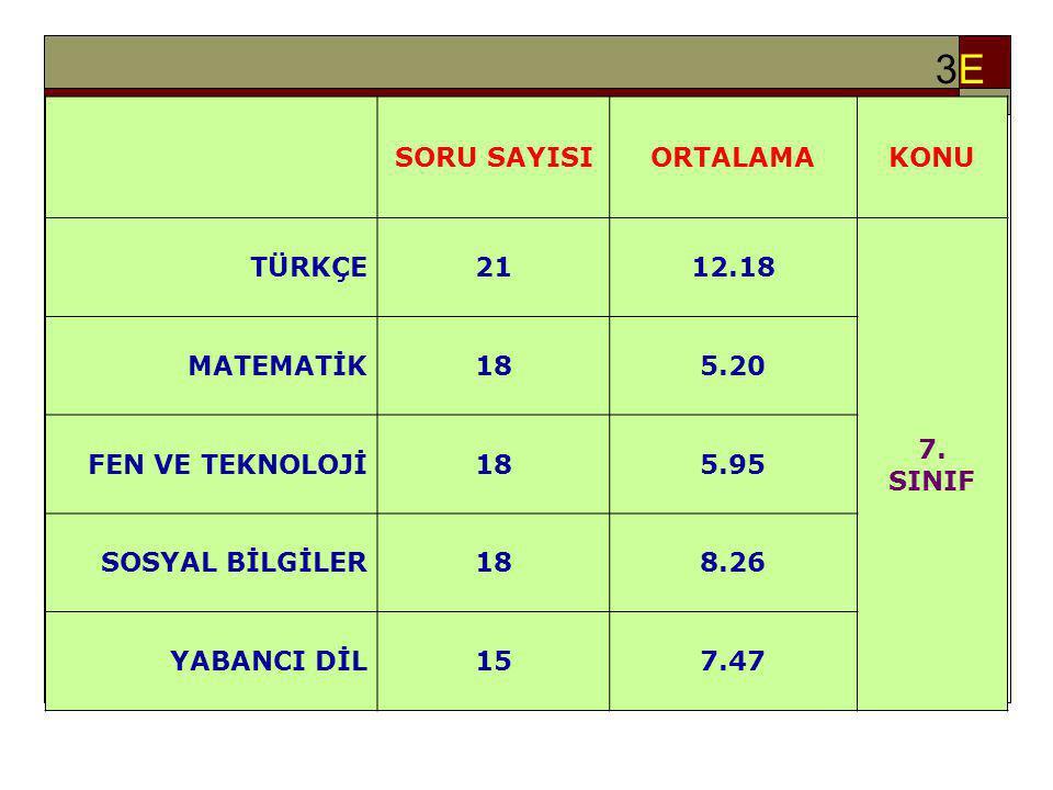 3E3E SORU SAYISIORTALAMAKONU TÜRKÇE2112.18 7.