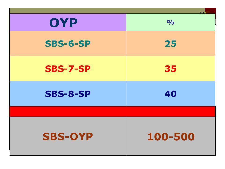 SBS-OYP Nasıl Oluşacak? 3E3E OYP % SBS-6-SP25 SBS-7-SP35 SBS-8-SP40 SBS-OYP 100-500