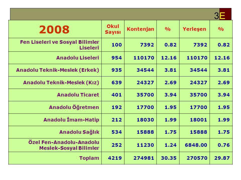 3E3E 2008 Okul Sayısı Kontenjan%Yerleşen% Fen Liseleri ve Sosyal Bilimler Liseleri 10073920.8273920.82 Anadolu Liseleri95411017012.1611017012.16 Anadolu Teknik-Meslek (Erkek)935345443.81345443.81 Anadolu Teknik-Meslek (Kız)639243272.69243272.69 Anadolu Ticaret401357003.94357003.94 Anadolu Öğretmen192177001.95177001.95 Anadolu İmam-Hatip212180301.99180011.99 Anadolu Sağlık534158881.75158881.75 Özel Fen-Anadolu-Anadolu Meslek-Sosyal Bilimler 252112301.246848.000.76 Toplam421927498130.3527057029.87