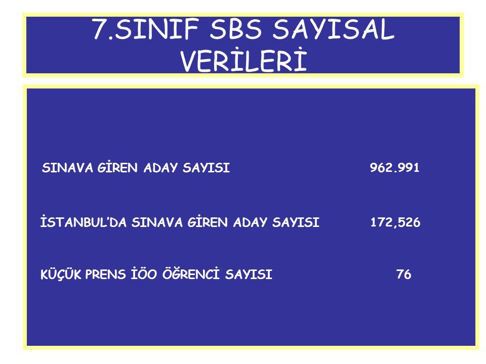7.SINIF SBS SAYISAL VERİLERİ SINAVA GİREN ADAY SAYISI962.991 İSTANBUL'DA SINAVA GİREN ADAY SAYISI172,526 KÜÇÜK PRENS İÖO ÖĞRENCİ SAYISI 76