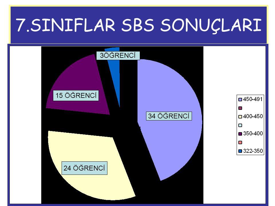7.SINIFLAR SBS SONUÇLARI 34 ÖĞRENCİ 24 ÖĞRENCİ 15 ÖĞRENCİ 3ÖĞRENCİ