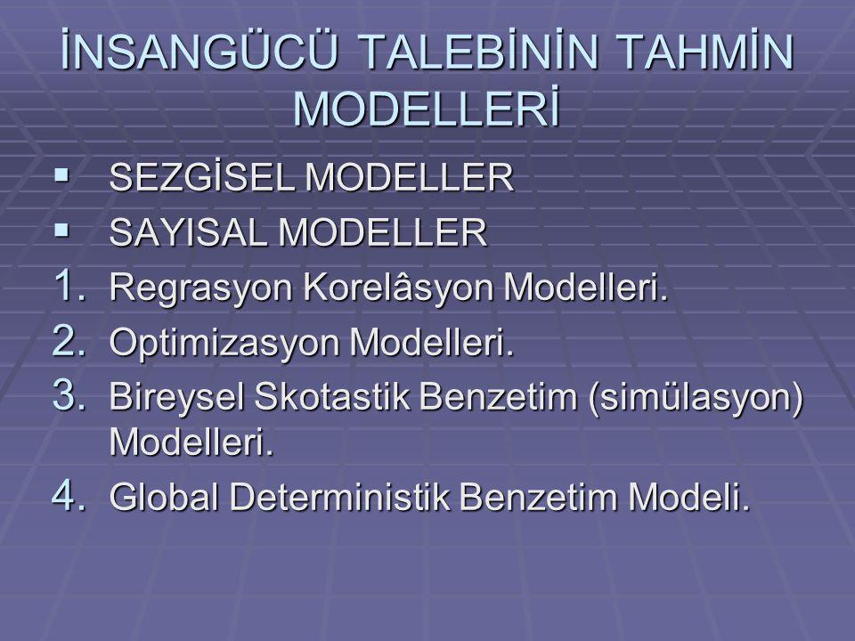İNSANGÜCÜ TALEBİNİN TAHMİN MODELLERİ  SEZGİSEL MODELLER  SAYISAL MODELLER 1. Regrasyon Korelâsyon Modelleri. 2. Optimizasyon Modelleri. 3. Bireysel