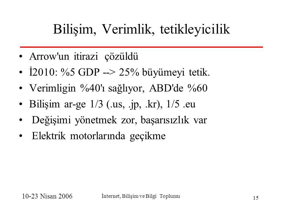 10-23 Nisan 2006 İnternet, Bilişim ve Bilgi Toplumu 15 Bilişim, Verimlik, tetikleyicilik Arrow un itirazi çözüldü İ2010: %5 GDP --> 25% büyümeyi tetik.