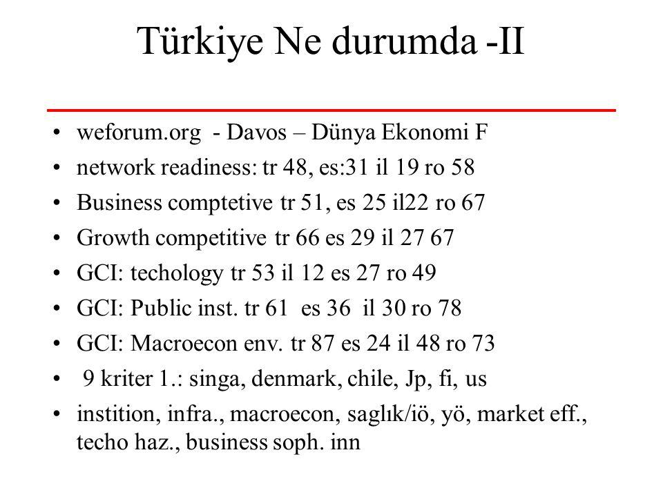 Türkiye Ne durumda -II weforum.org - Davos – Dünya Ekonomi F network readiness: tr 48, es:31 il 19 ro 58 Business comptetive tr 51, es 25 il22 ro 67 Growth competitive tr 66 es 29 il 27 67 GCI: techology tr 53 il 12 es 27 ro 49 GCI: Public inst.