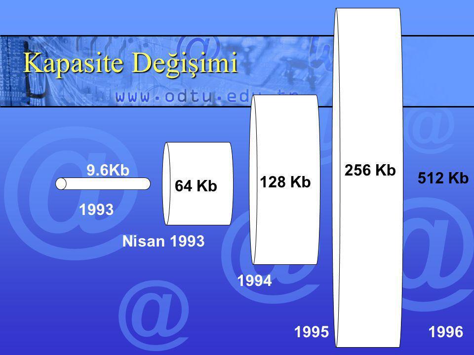 Bugünden Bazı Rakkamlar Akademik dünya yurtdışı hız: 620MbsAkademik dünya yurtdışı hız: 620Mbs –1993'e göre 10.000 kat daha hızlı TTNET yurtdışı hızı: 1 GbTTNET yurtdışı hızı: 1 Gb –1993'e göre 16.000 kat daha hızlı