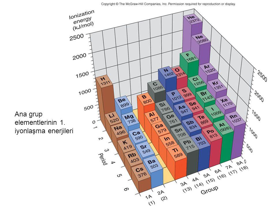 Ana grup elementlerinin 1. iyonlaşma enerjileri