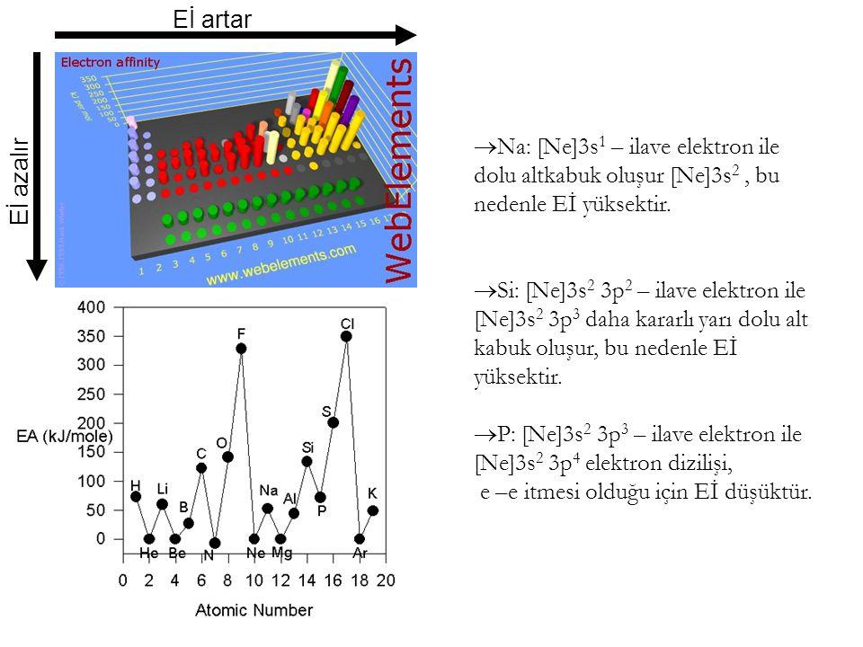Eİ artar Eİ azalır  Na: [Ne]3s 1 – ilave elektron ile dolu altkabuk oluşur [Ne]3s 2, bu nedenle Eİ yüksektir.  Si: [Ne]3s 2 3p 2 – ilave elektron il