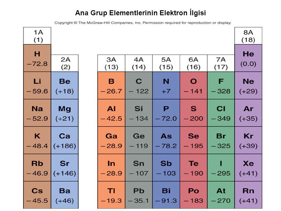 Ana Grup Elementlerinin Elektron İlgisi